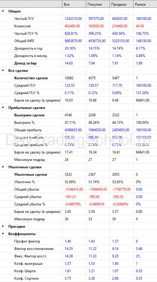 UPGRADED-FRACTAL-Результаты-2009-2021