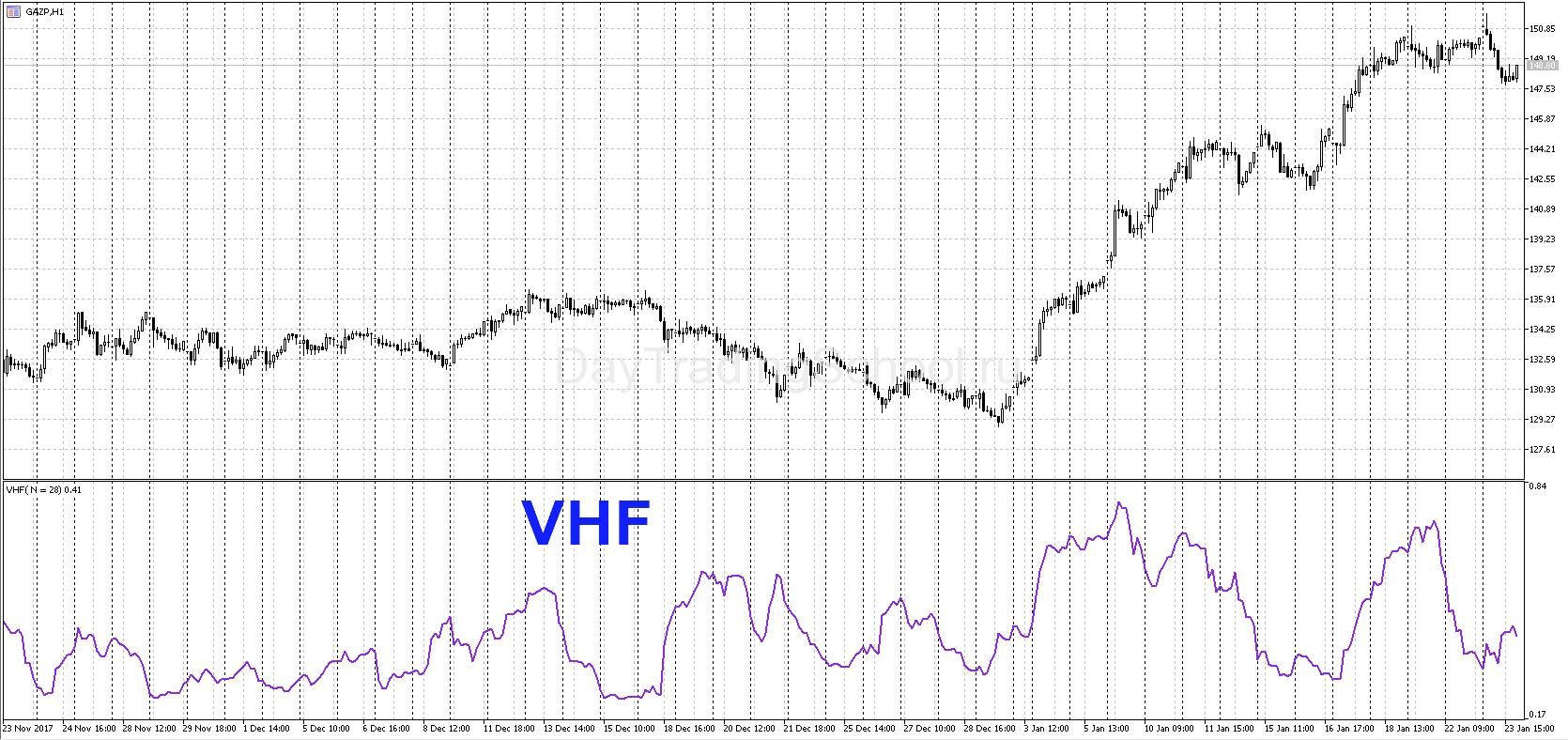 VHF-для-мт5