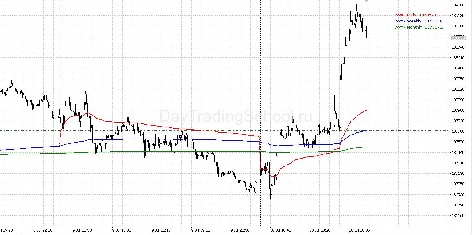 VWAP-график