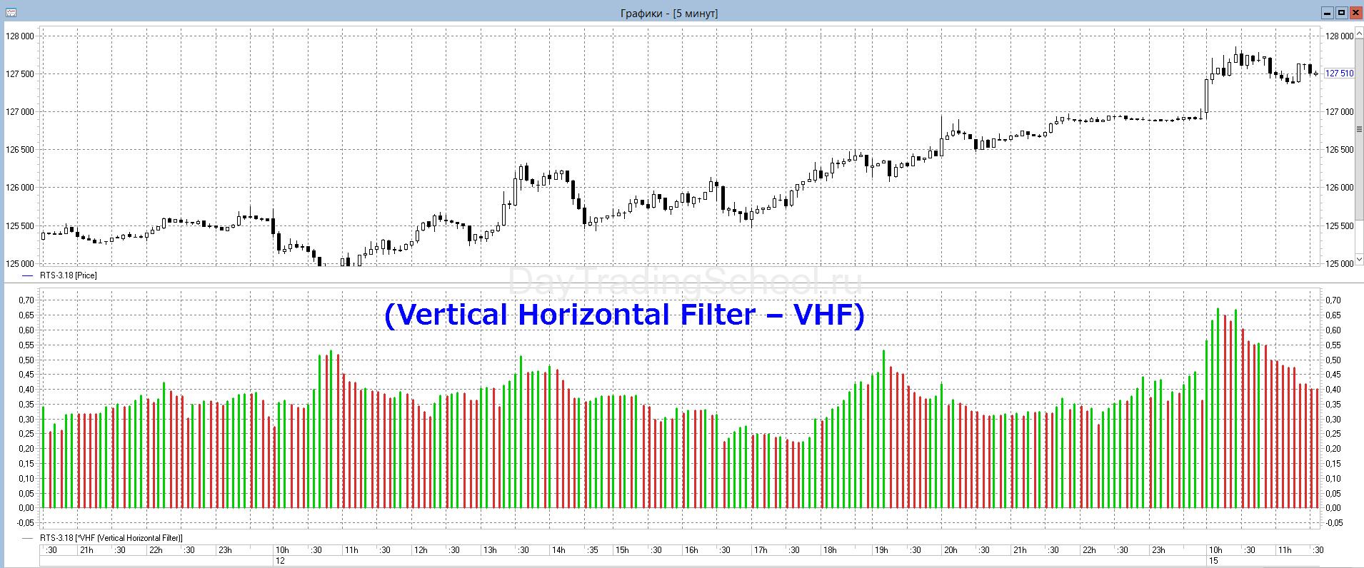 Индикатор Vertical Horizontal Filter