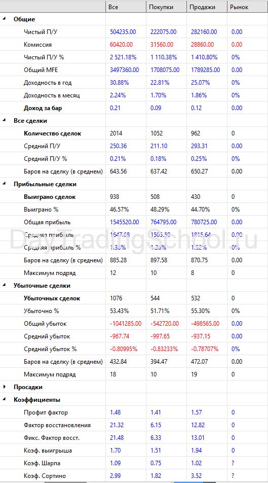 Werrior_RTS_2пос-Результаты-2009-2021