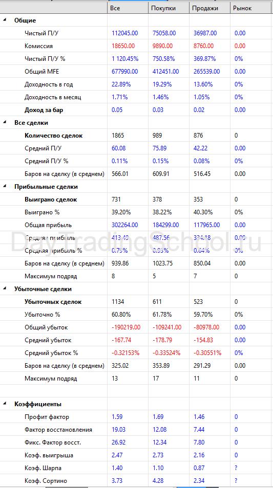 Werrior_Si_Результаты-2009-2021