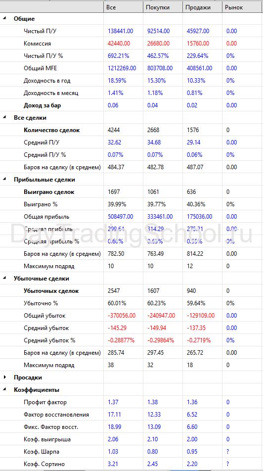 Werrior_Si_2пос-Результаты-2009-2021