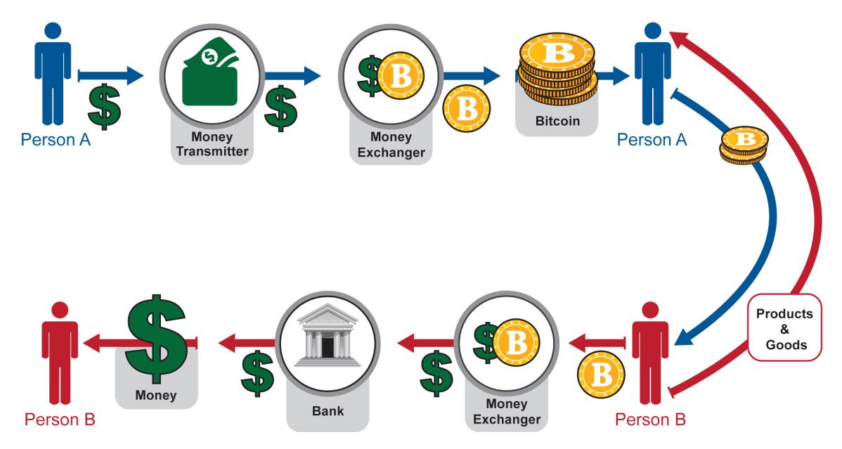 What-is-Virtual-Currency
