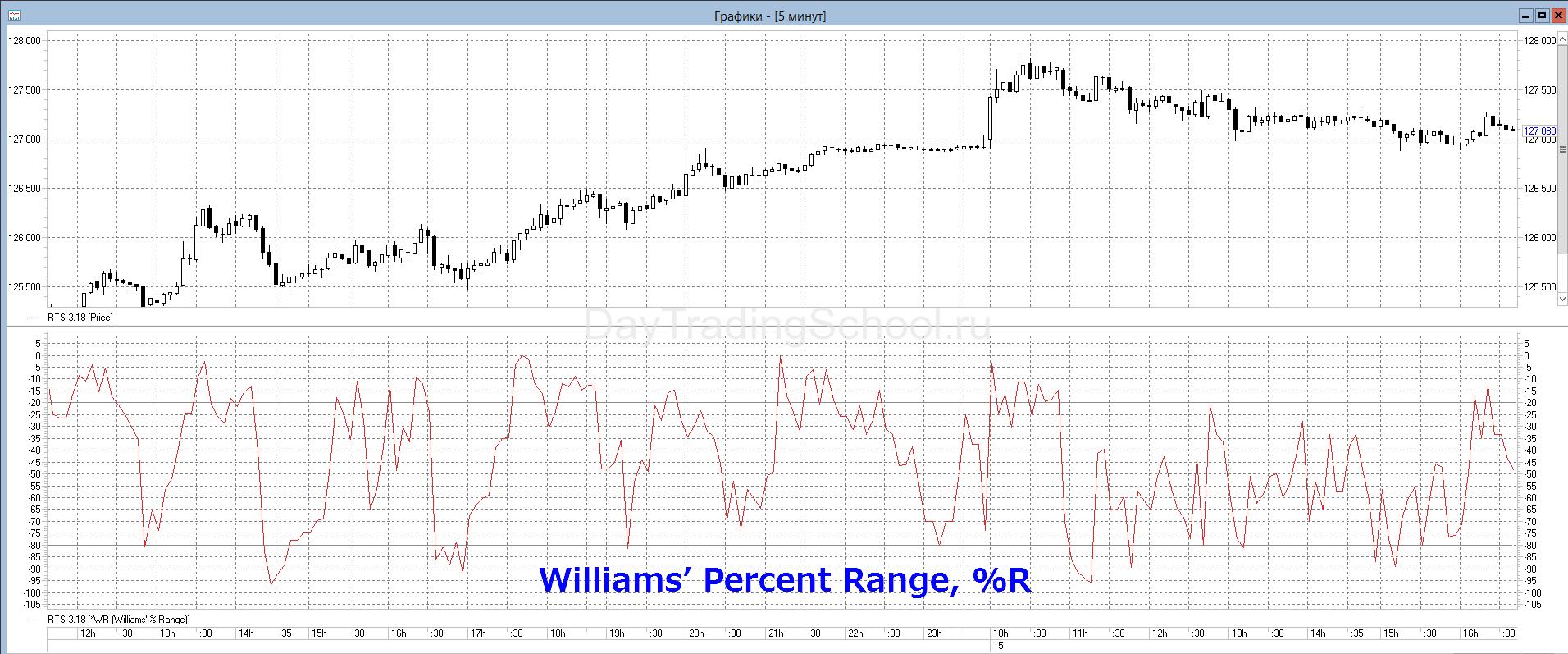 Williams-Percent-Range-1