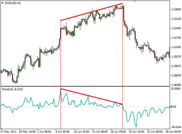Force index trading system