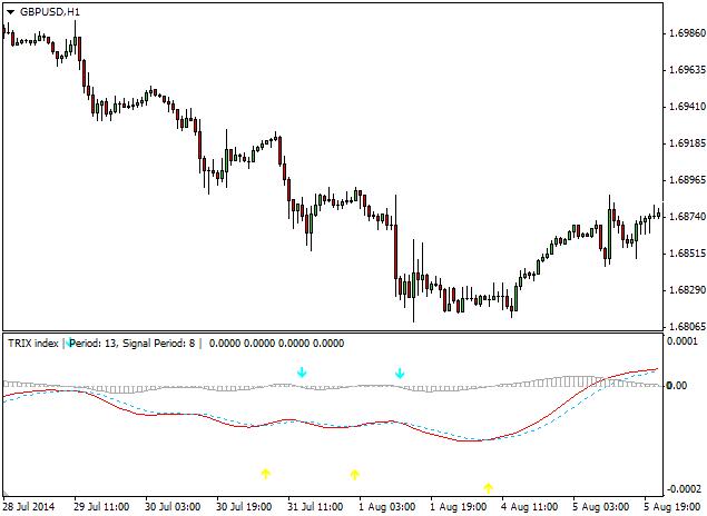 Индикатор-Trix