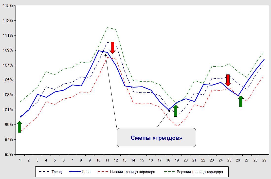 Кусочно-линейная-модель-тренда-в-логарифмах-цен