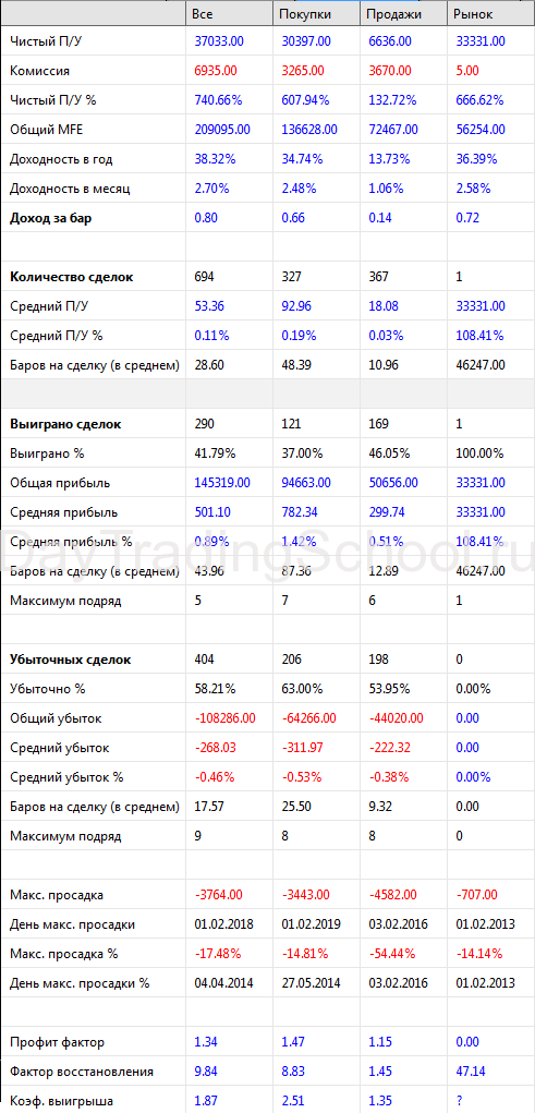 Метод-Пуриа_результаты-М30_база
