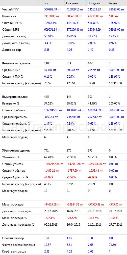 Метод-Риваланда-результаты-ПростТреил