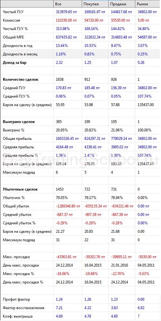 Метод-Риваланда-результаты-осн