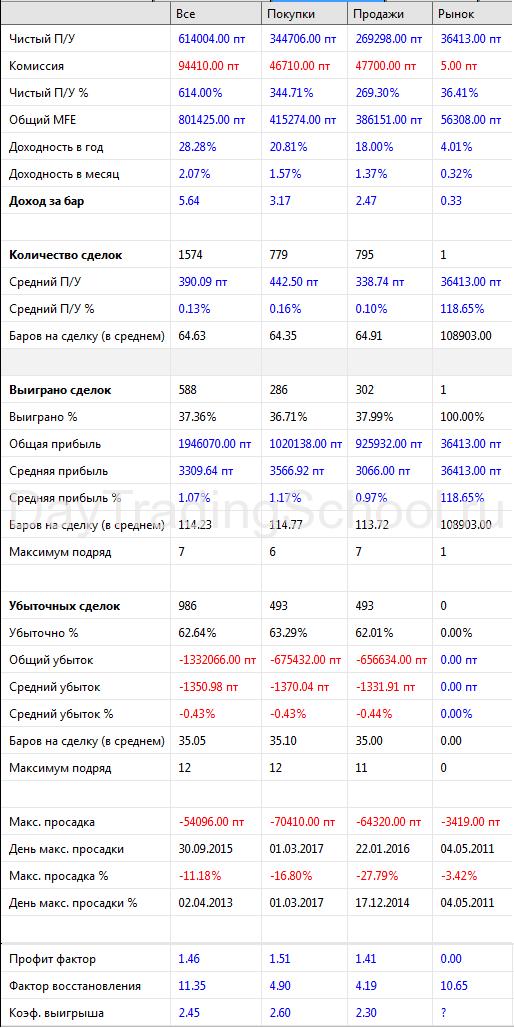 Метод-Риваланда-результаты-треил-по-МаксМин