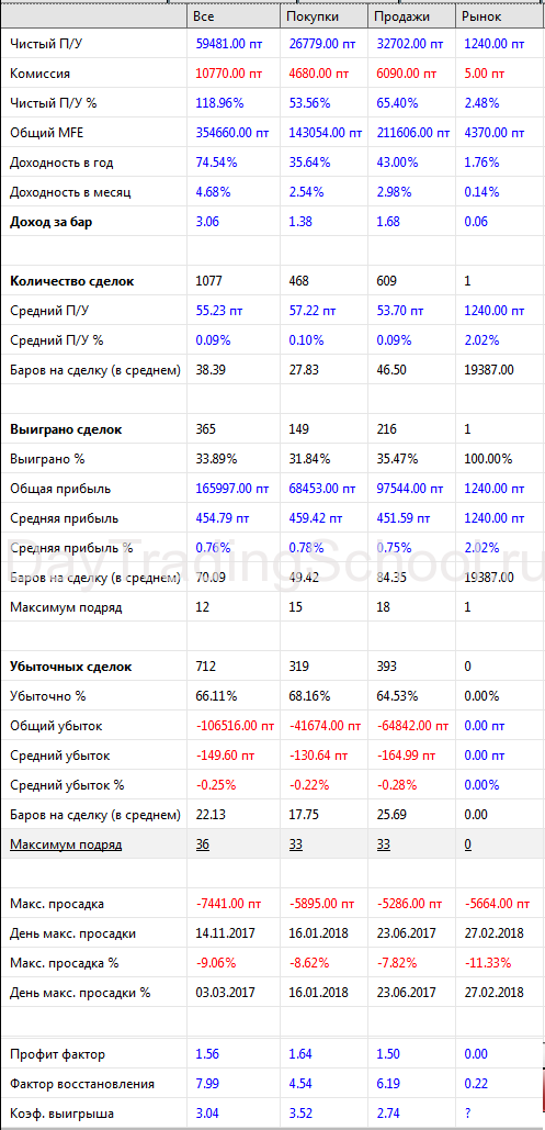Новый-фракталл-2017-2018-результаты