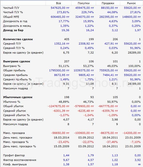 Результаты-Геркулес-БУ