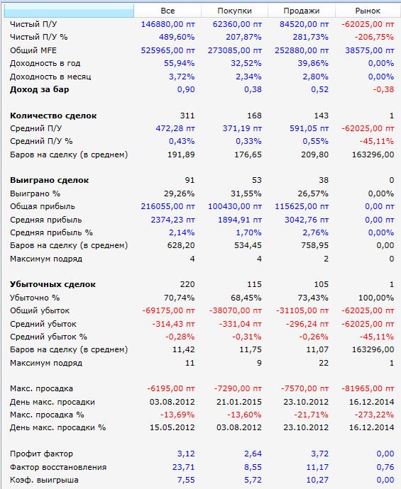 Результаты-2012-2015-РТС-Засада-доработка