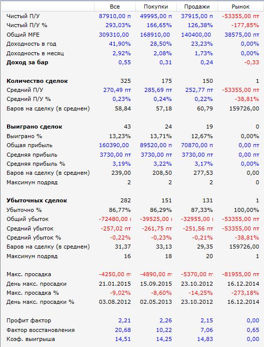 Результаты-2012-2015-РТС-Засада