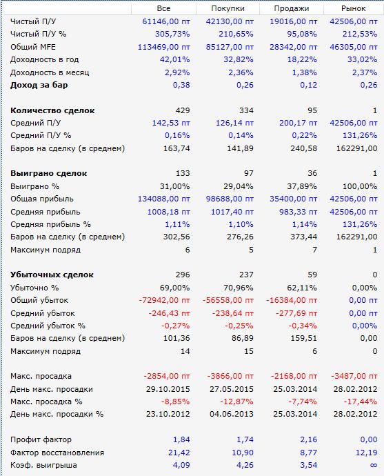 Результаты-2012-2015-SI-Засада