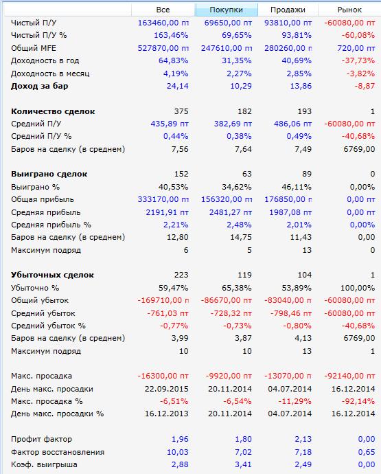 Результаты-5Паттернов-РТС