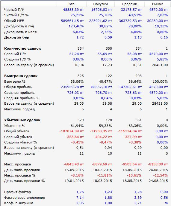 Результаты-Breakout-psar_rts
