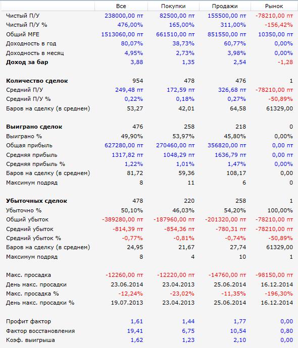Результаты-RSI-Revers-2013-2015
