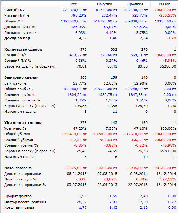 Результаты-RSI