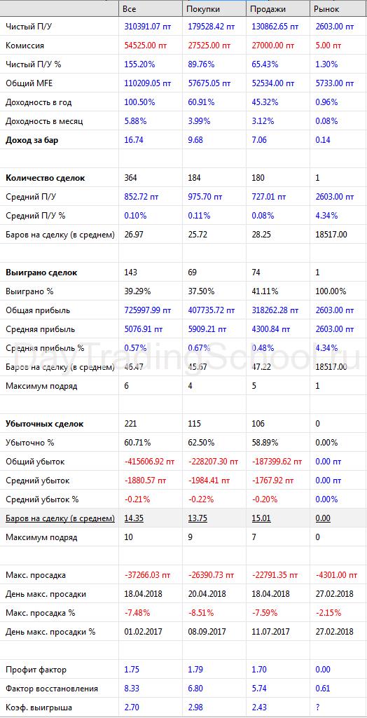 Результаты-SI-Адаптивный-Параболик-2.0-2017-2018