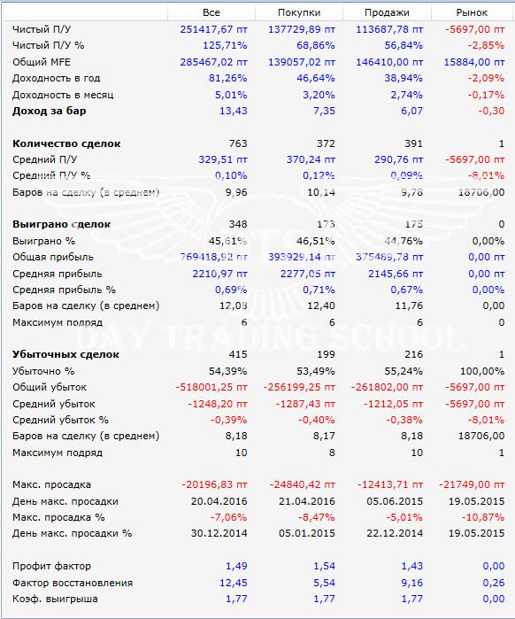 Результаты-SI-Адаптивный-Параболик