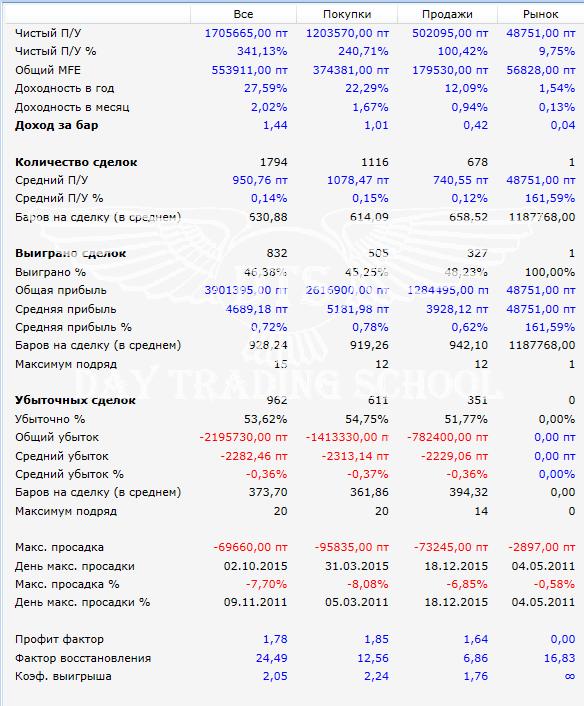 Результат-2010-2016-warrior-si-2пос