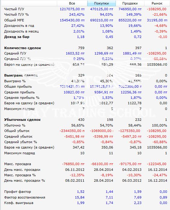 Результат-2011-2016-warrior-РТС