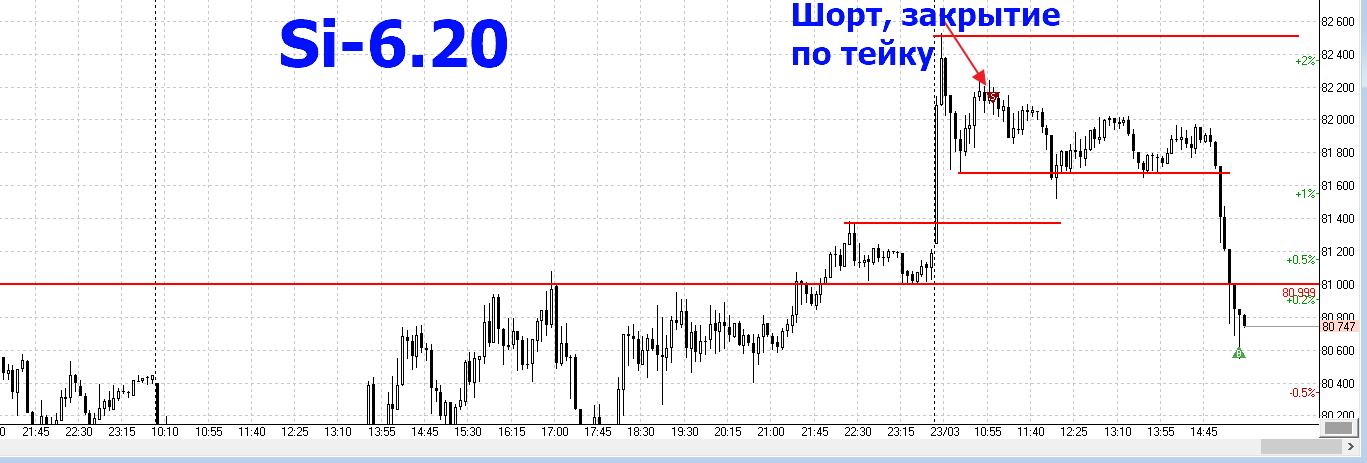 Сделка-Si-23.03.2020