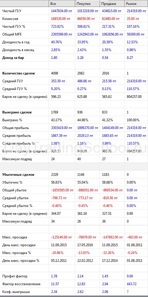 Спартак-результаты-2011-2017