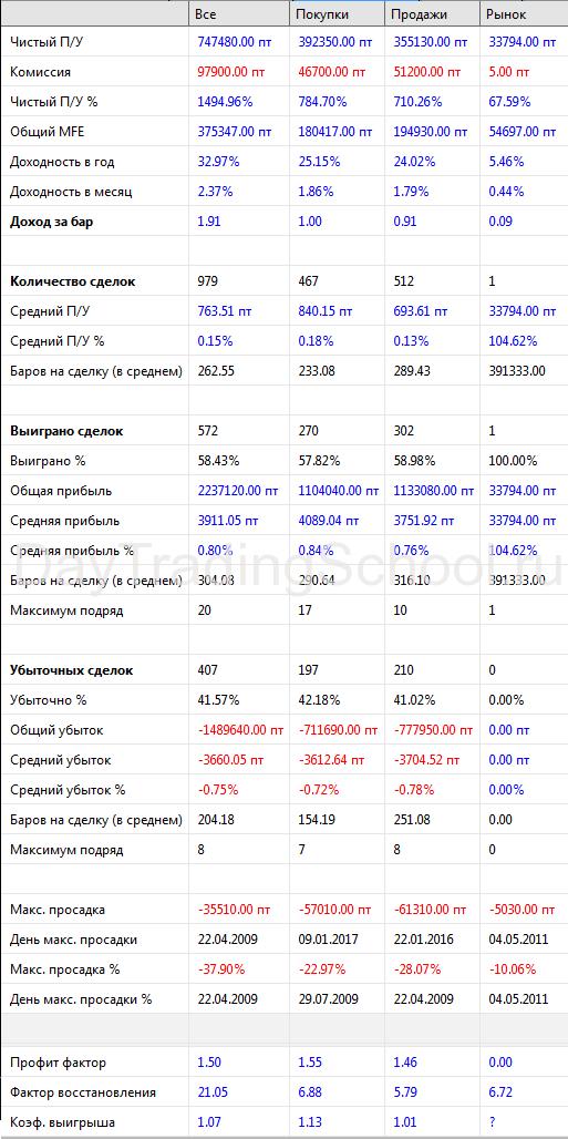 Стратегия-Банка-без-ADX-результаты-2013-2018