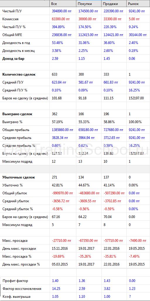 Стратегия-Банка-результаты-2015-2018