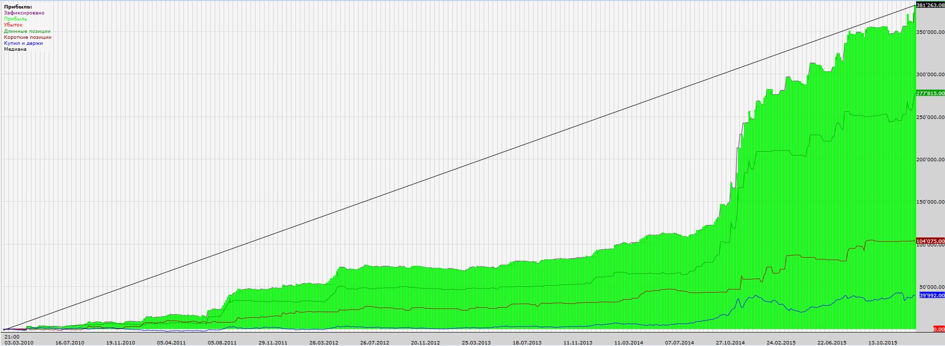 Чемпион-доход-защита-2010-2015