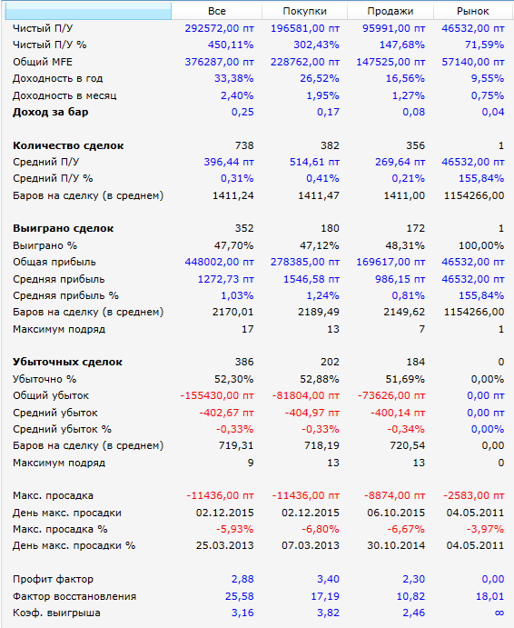 Чемпион-результаты-2поз-2010-2015