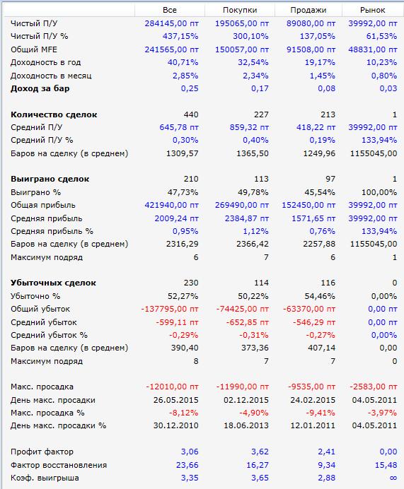 Чемпион-стоп-Результаты-2010-2015