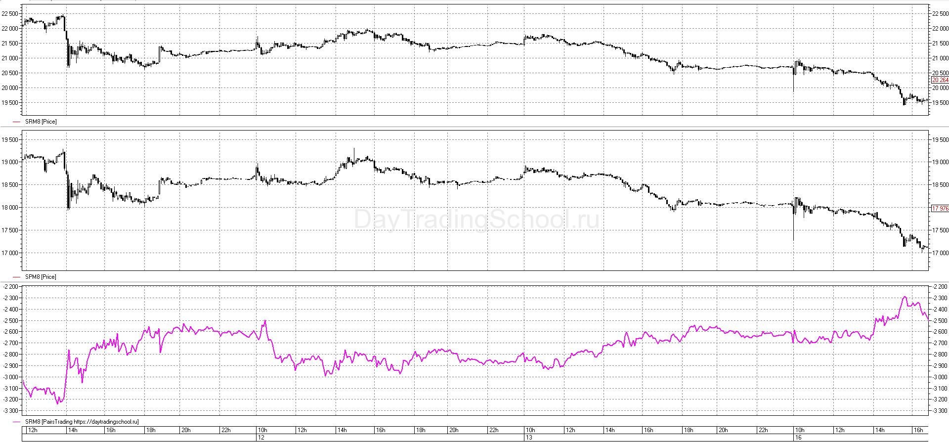 график-Разница-Pairs-Tradings