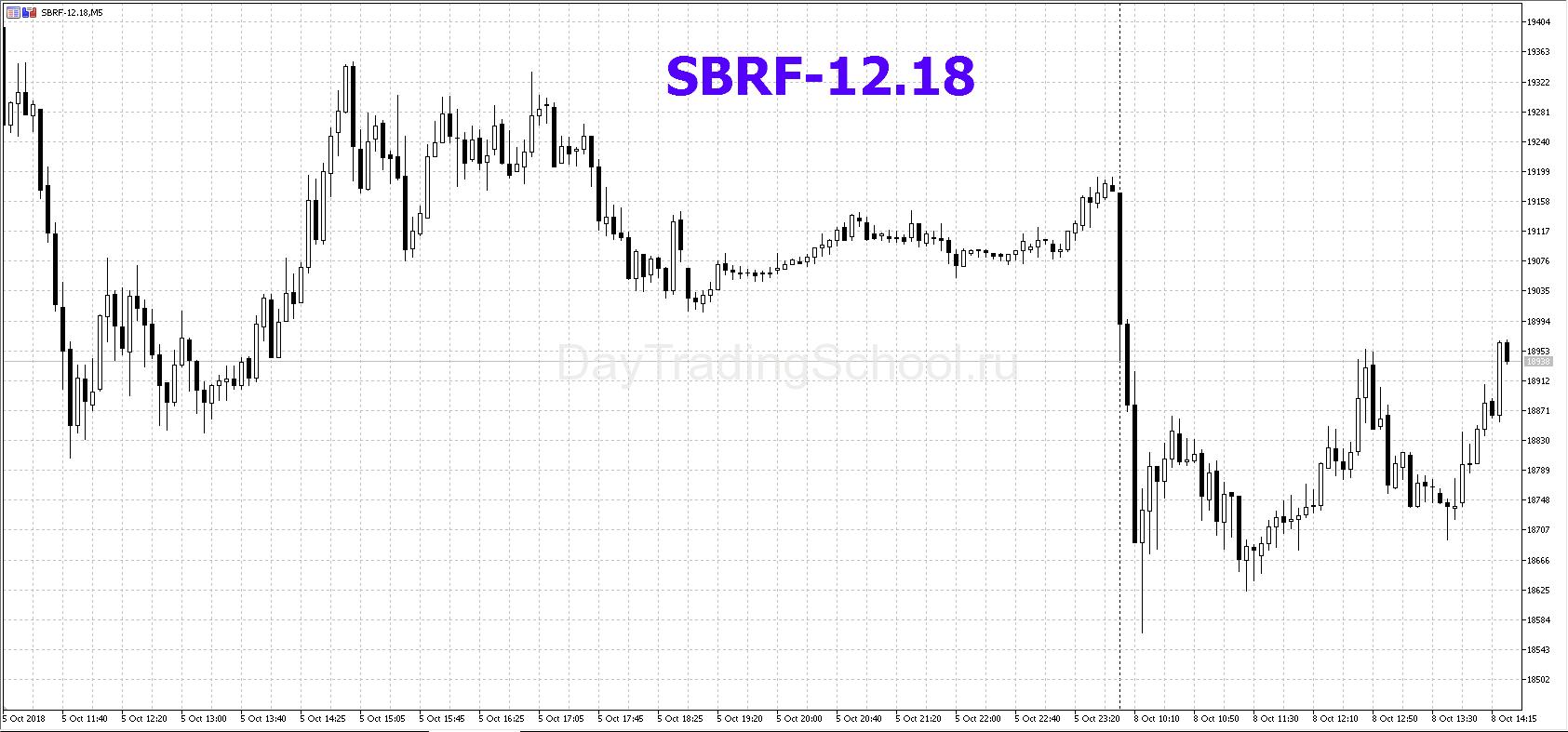график-фьючерса-сбербанк-SBRF
