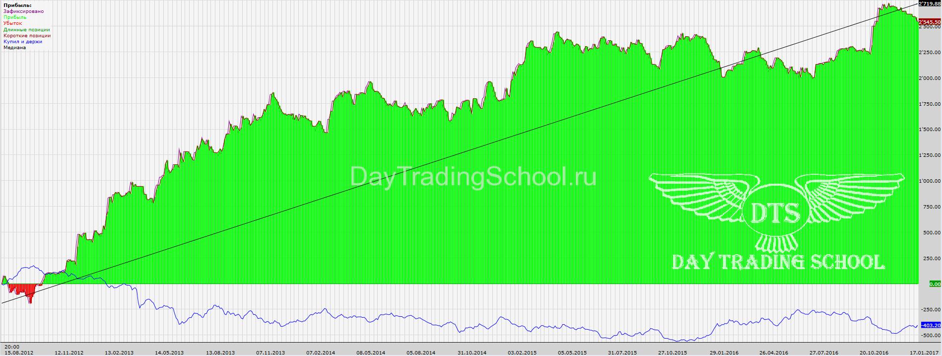 доход-Линии-прошлого-Дня-GOLD