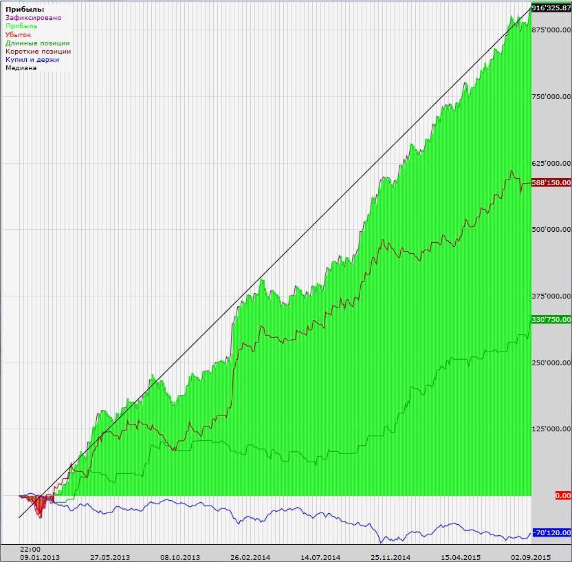 доход-РТС-2013-2015