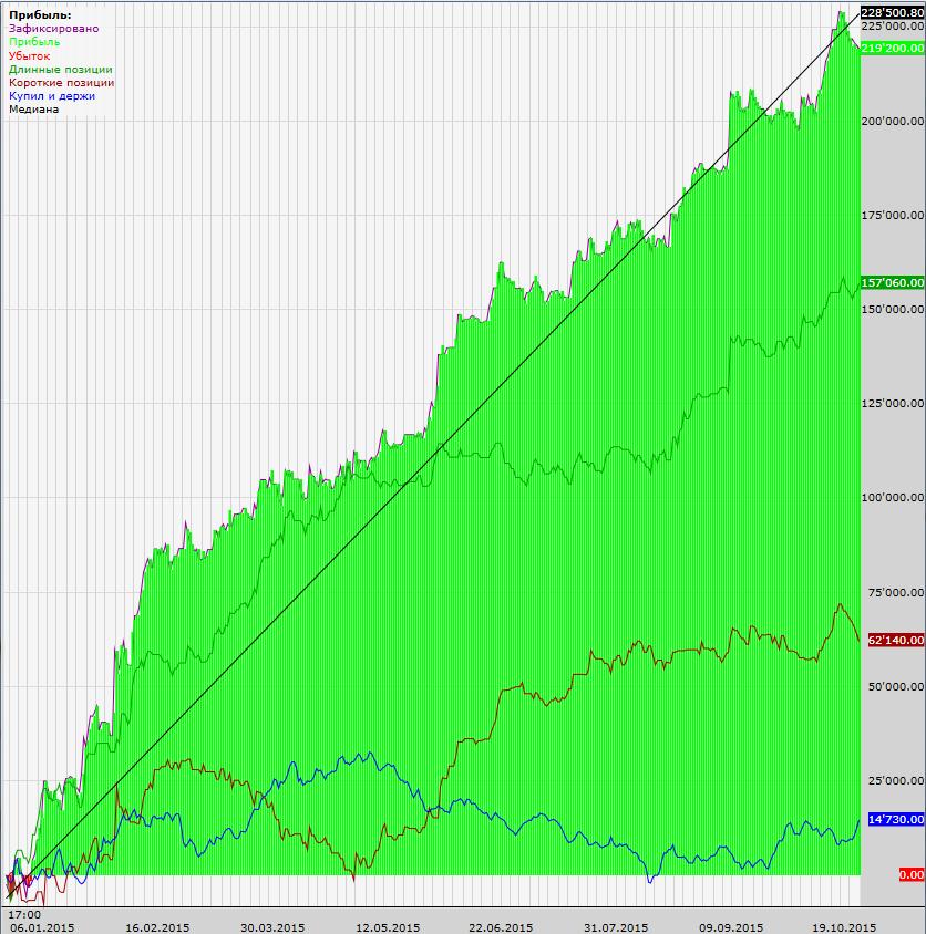 доход-тренд-ртс-5м