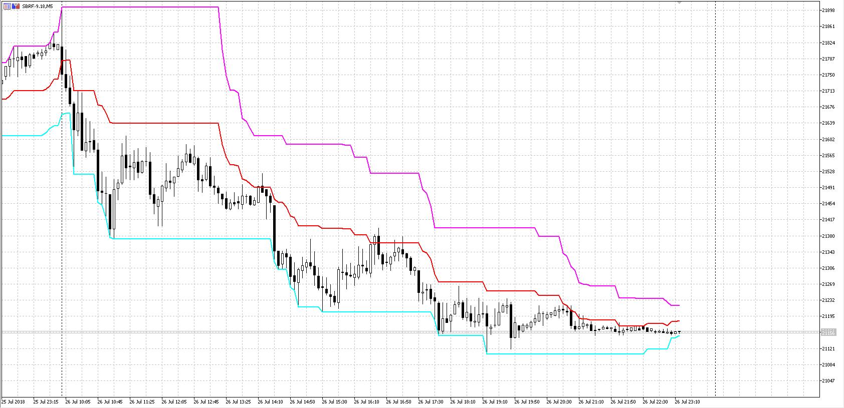 индикатор-MPC