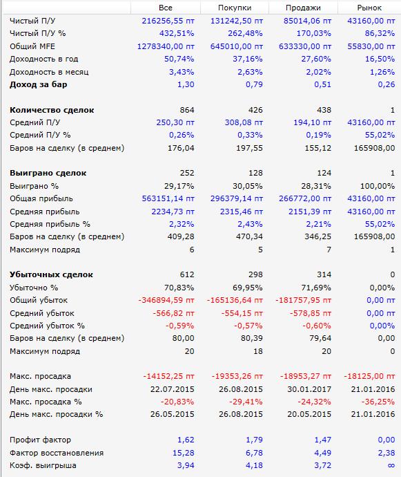 крутая-стратегия-Результат-2015-2019-РТС
