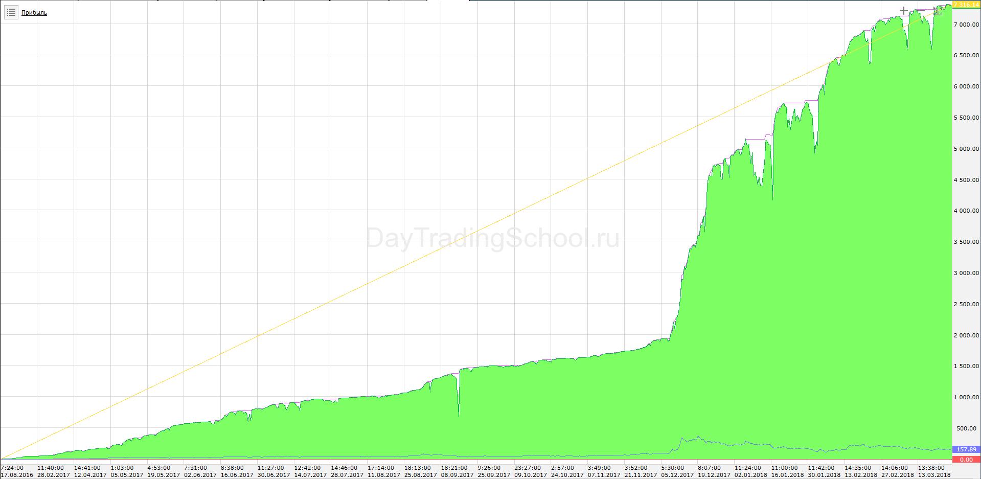 купец-график-дохода-LTC-USD