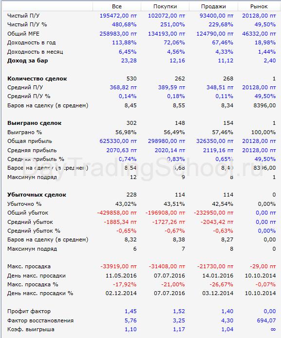 результаты-Линии-прошлого-Дня-Eu