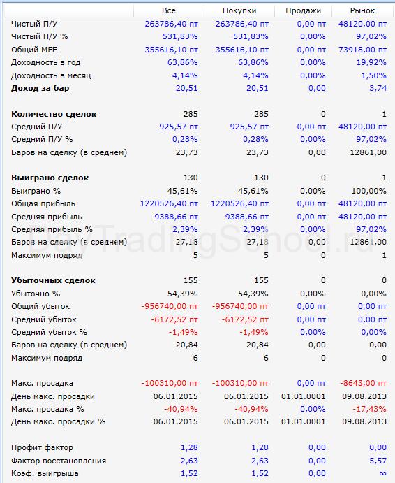 результаты-Линии-прошлого-Дня-GMKR