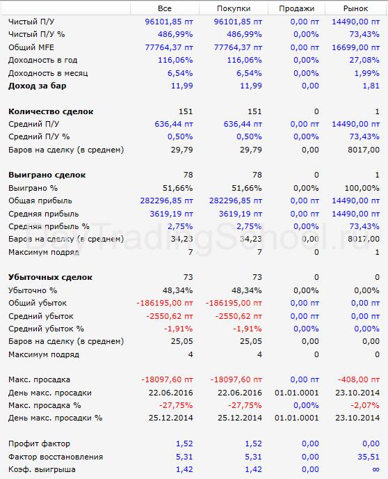 результаты-Линии-прошлого-Дня-LKOH