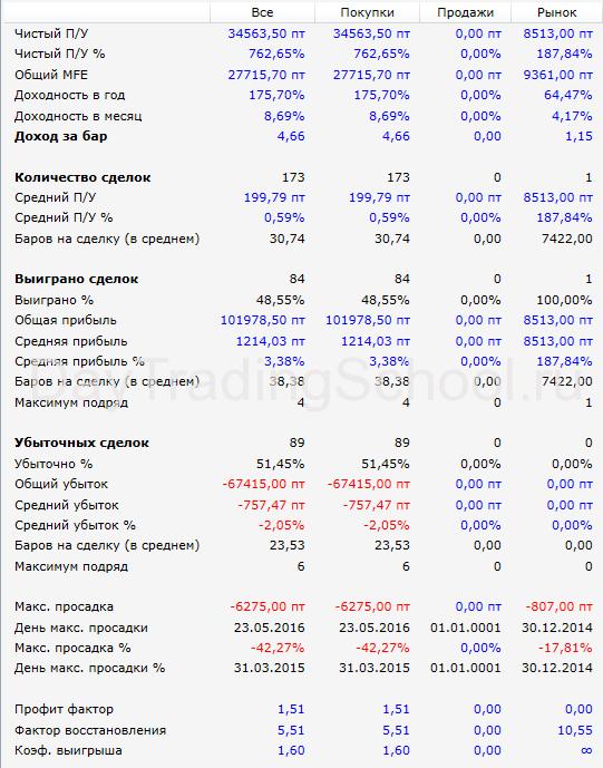 результаты-Линии-прошлого-Дня-SBPR