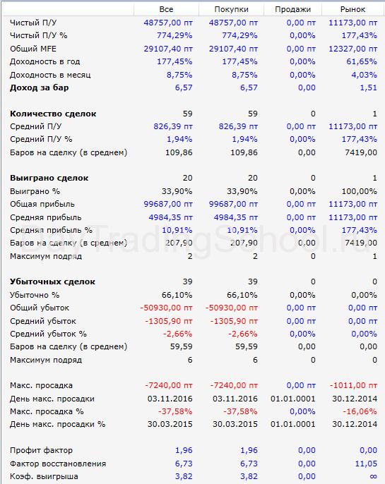 результаты-Линии-прошлого-Дня-SBRF