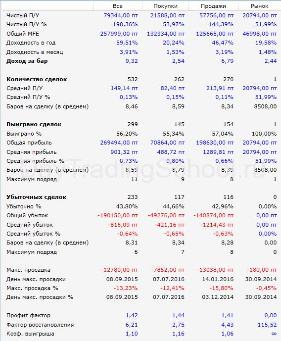 результаты-Линии-прошлого-Дня-SI